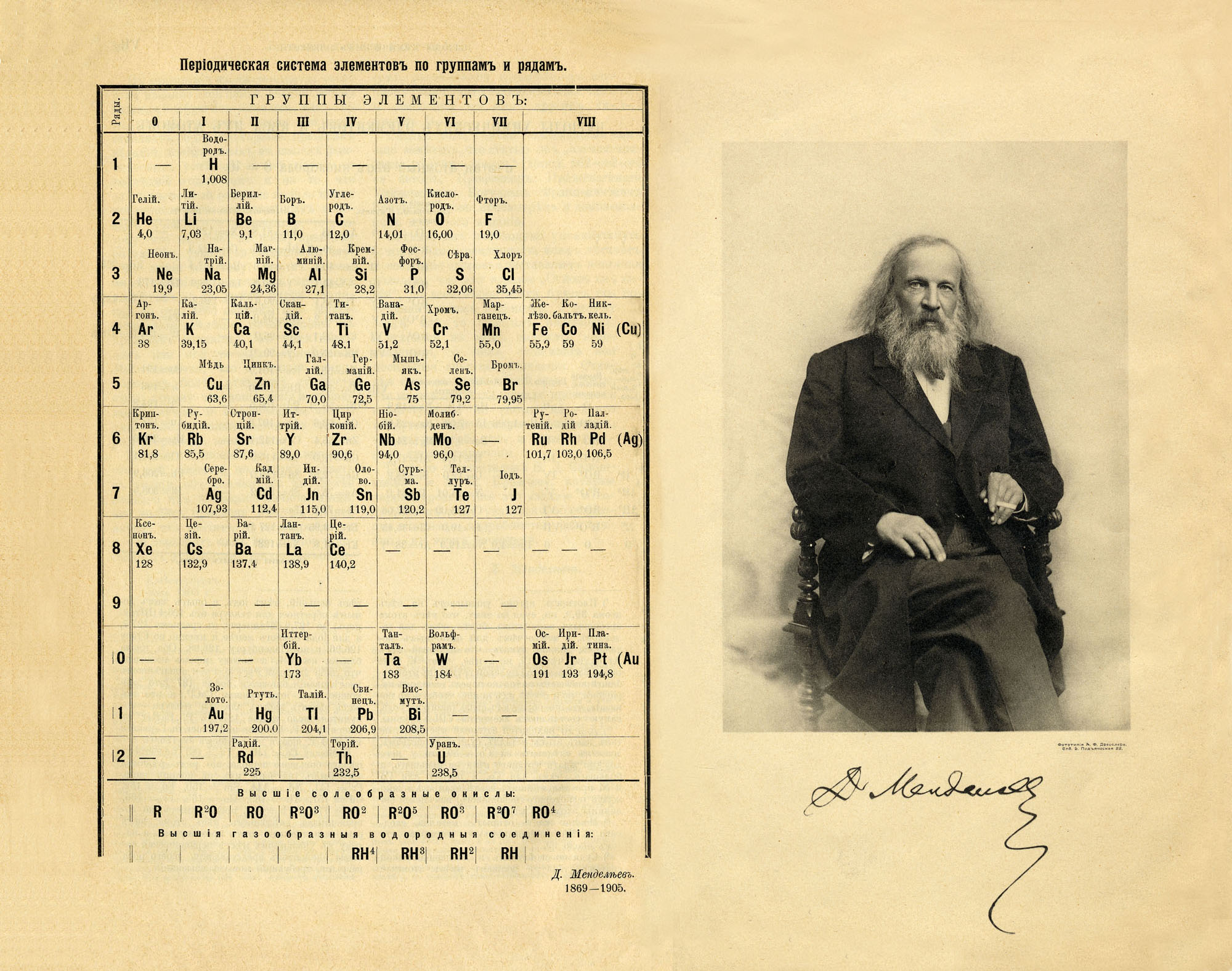 В кабинет химии таблицу менделеева